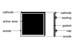 Demonstration Cell Schema
